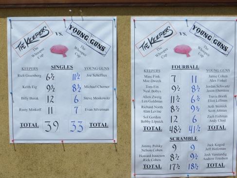 Scoreboard After