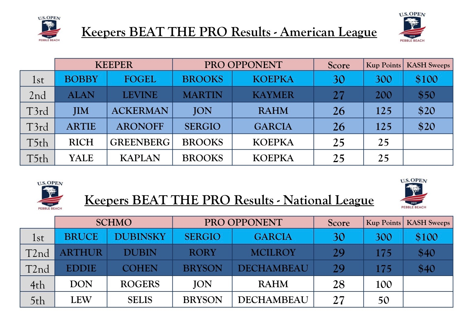 Keepers Beat The Pro 2019-Results « Keepers Golf